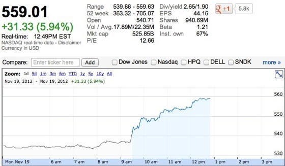акции эпл